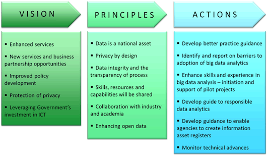An infographic from the Big Data Strategy