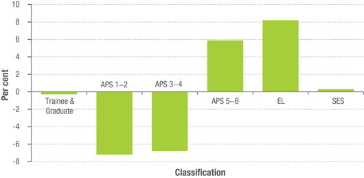Staff classification in the APS (2013-14)
