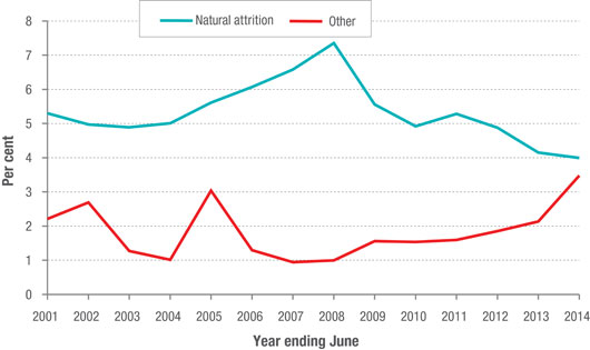 Staff attrition in the APS (2000-14)