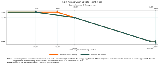 Non-homeowner couple (click for larger image)