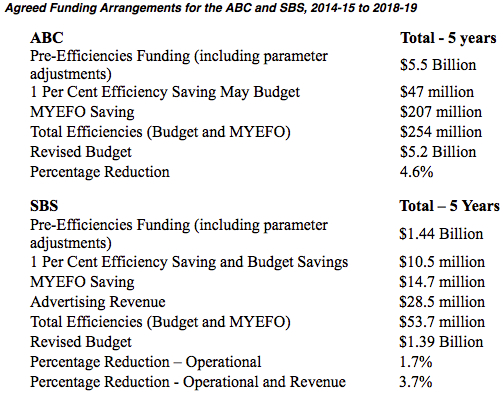 Budget cuts detailed in Malcolm Turnbull's statement