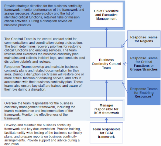 Business continuity management structures and key responsibilities (Source: ANAO, adapted from entity BCM frameworks)