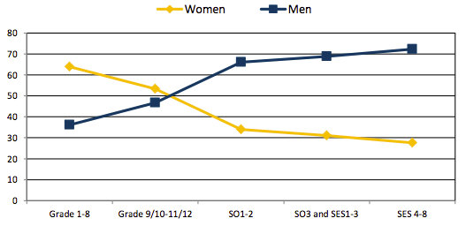 Percentage of women and men in each grade for all NSW public sector