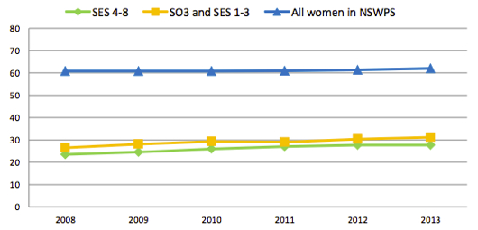 Percentage of women at SES grade, and all women in NSW public sector