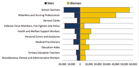 Largest 10 occupations by gender (headcount)