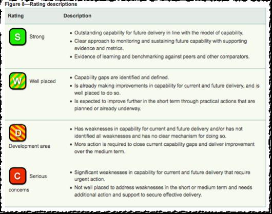 Rating descriptors