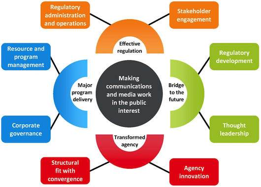"ACMA's ""narrative framework"" from the Meeting Our Standard report"