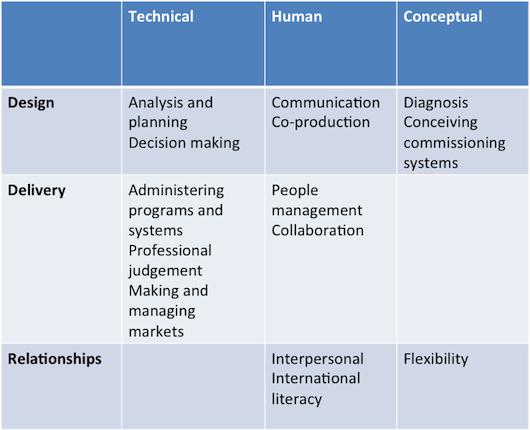 Skills frameworks for the future public service