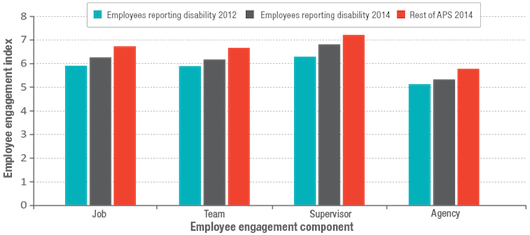Employee engagement -- employees reporting disability (2012 and 2014)