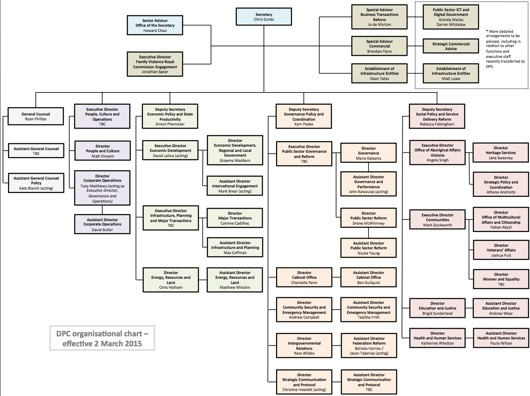 The new organisational chart from March 3 (click for a larger image)