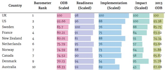 Top 10 countries according to Open Data Barometer ranking