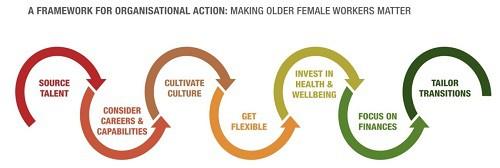 Making older female workers matter
