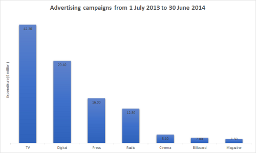 Government advertising expenditure. Source: Department of Finance