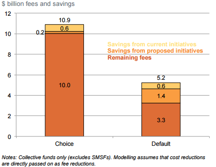Grattan Institute: Proposed initiatives save more in defaults than in choice.