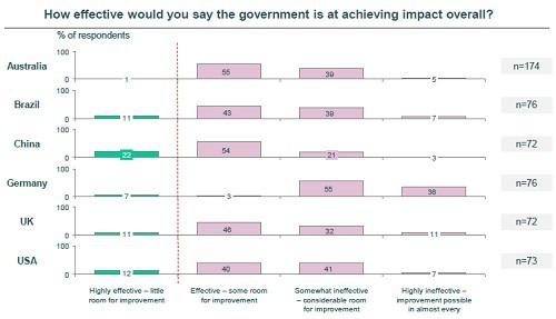 government impact comparison