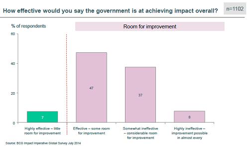 government impact