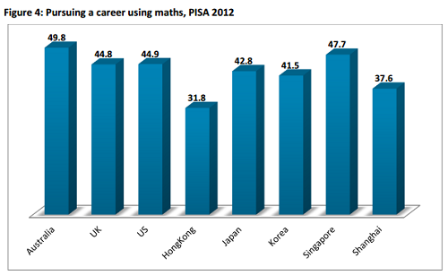 mitchell institute report career maths 2