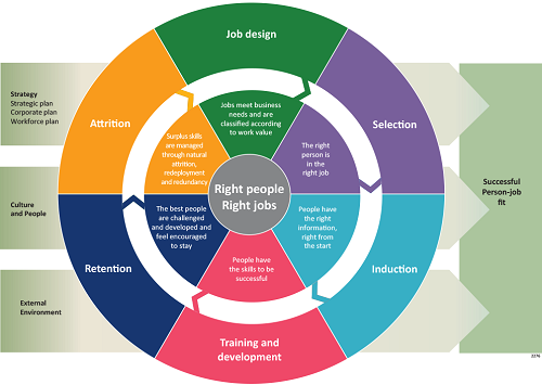 The right jobs for the right people. Source: APSC