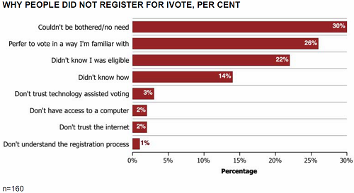 Source: NSW Electoral Commission General Elector Survey 2011
