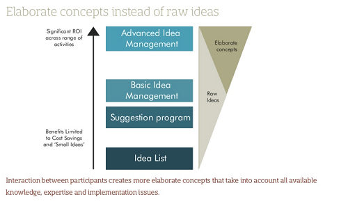 Elaborate concepts instead of raw ideas