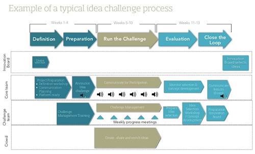Example of a typical idea challenge process