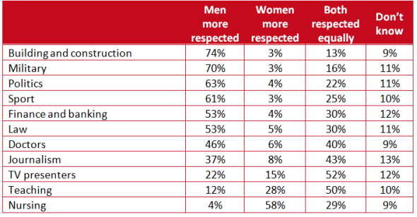 Women lack respect in the workplace: Essential