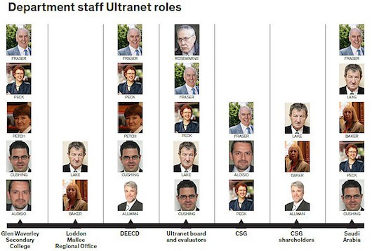 Staff roles in the Ultranet saga, presented to the hearing (click for a larger image)
