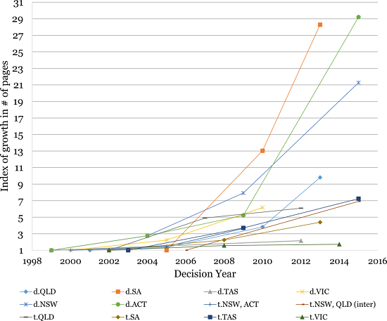 Electricity output and new network investment (indexed to 2006 levels) Source: AER State of the Energy Market reports.