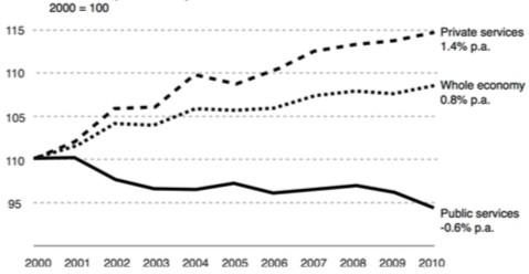 Australian labour productivity 2001-2010 (Source: Oxford Economics/Haver Analytics)