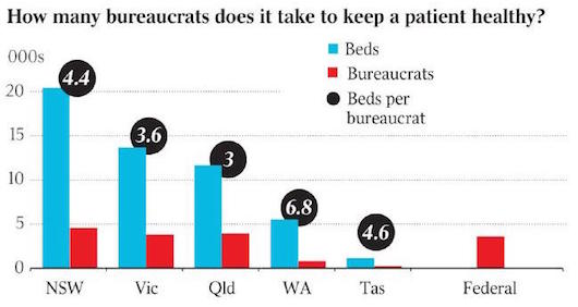 Graph from The Australian's story