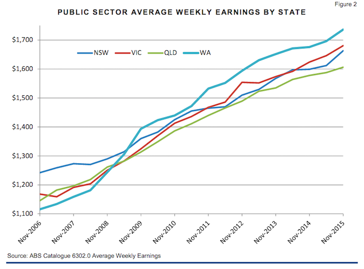 state wage growth comparison