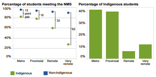 Gaps in education achievement increase with remoteness, but most Indigenous students do not attend school in remote areas. Source: Productivity Commission estimates based on ACARA data.