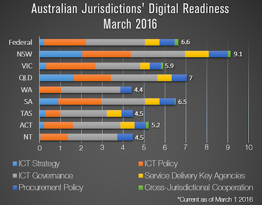 digital gov readiness