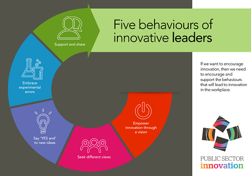The Innovation Champions Group's five behaviours of innovative leaders.