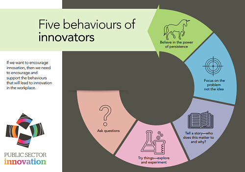 The Innovation Champions Group's five behaviours of innovators.