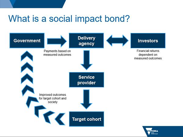 social-impact-bond