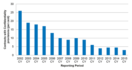 ANAO Number of government contracts containing confidentiality provisions by year.