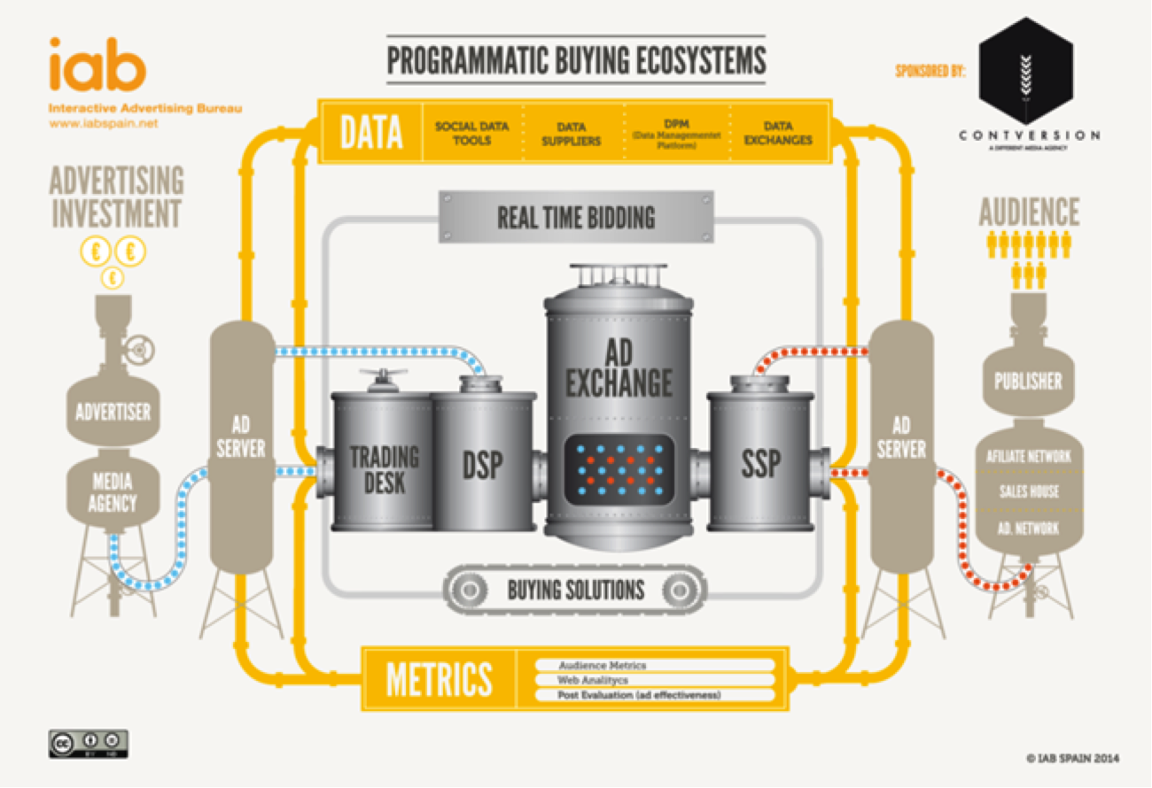 Programmatic buying: how it works, how government benefits