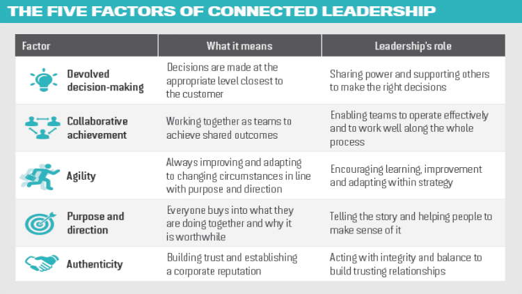 Is 'connected leadership' the new big thing?