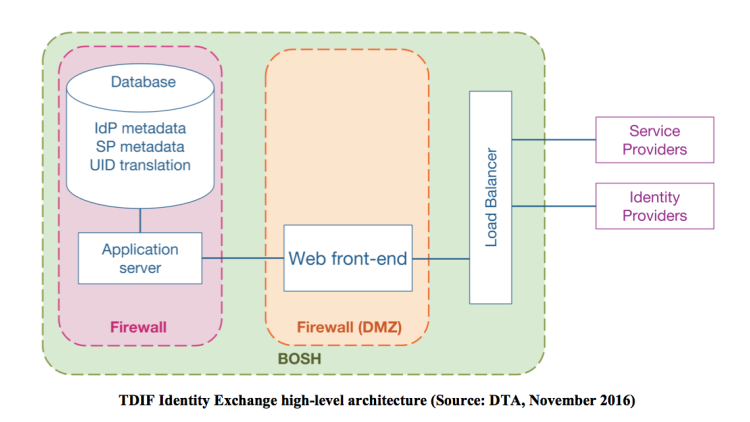 Digital identity: DTA reveals one exchange to rule them all