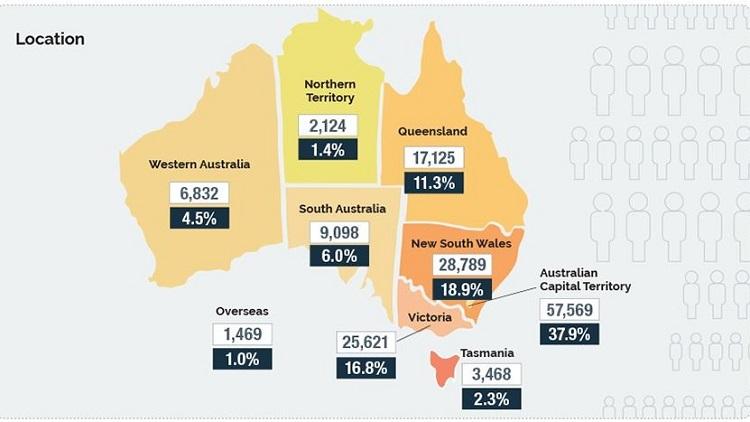 Inside the latest Australian Public Service statistical update