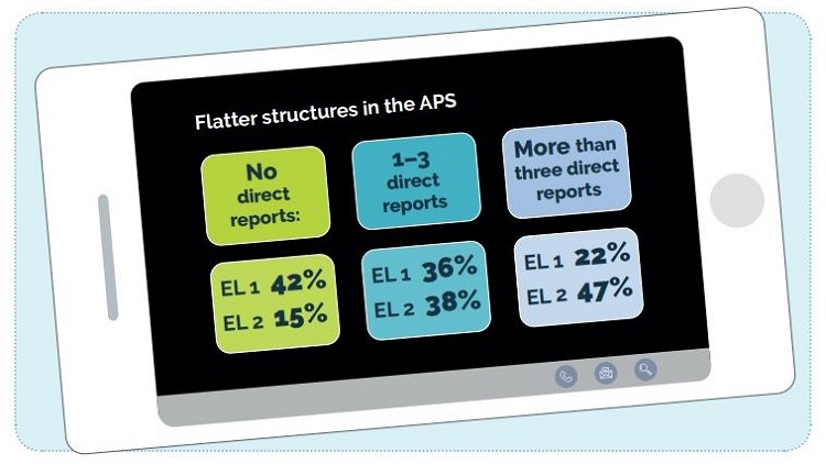 Crunch time for APS plans to flatten hierarchies into broad layers