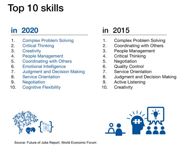 soft skills 2015 vs 2020