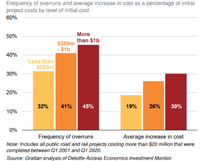 Frequency of overruns and average increase in cost as a percentage of initial project costs by level of initial cost. Source: Grattan analysis of Deloitte Access Economics Investment Monitor