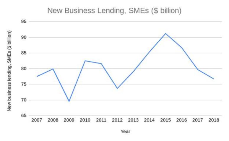New Business Lending, SMEs ($ billion)