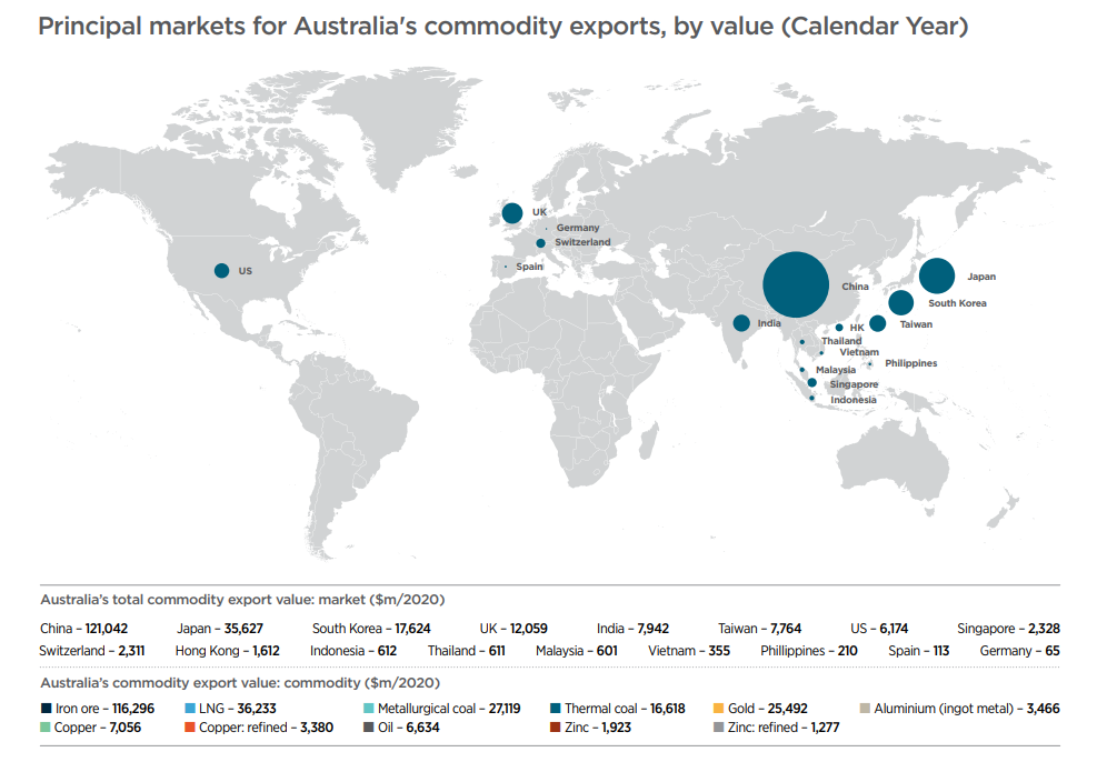 Australia's major commodity exports in 2020 (A$m) by export destination