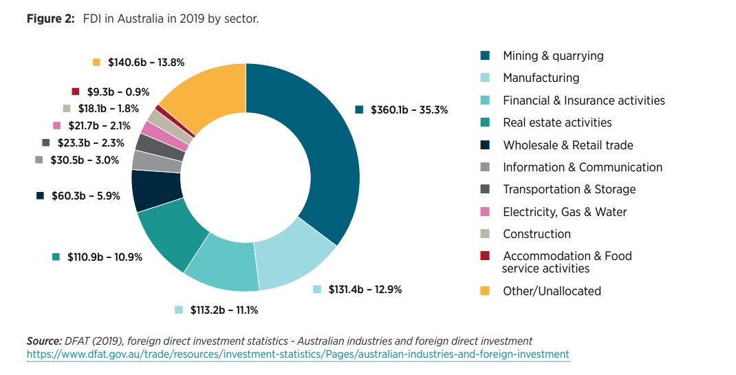 A chart showing Foreign Direct Investment in Australia in 2019 by sector. The mining and quarrying sectors make up over a quarter of all FDI.